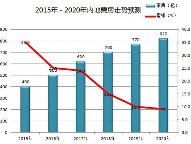 未来中国电影分析报告 2020年票房或超800亿